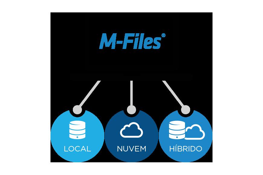 gerenciamento eletrônico de documentos GED documentos M-Files local nuvem híbrido